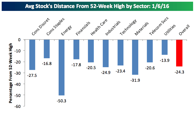 Average Stock 2015