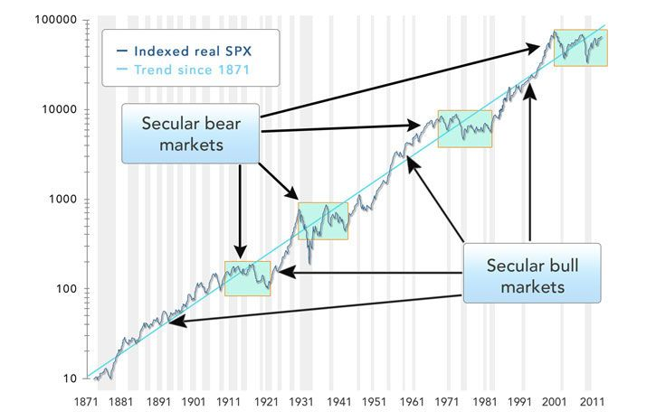 Market Secular Cycles